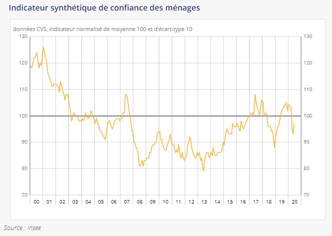 Consumentenvertrouwen Frankrijk