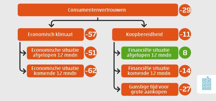 Consumentenvertrouwen mei 2020