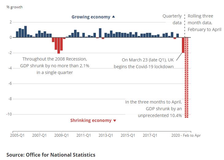 Economie Verenigd Koninkrijk april 2020