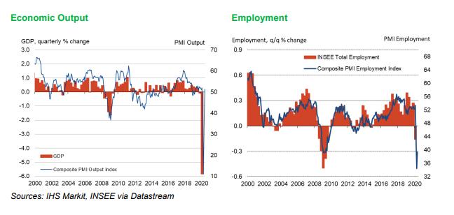 Inkoopmanagersindex Frankrijk juni IHS Markit