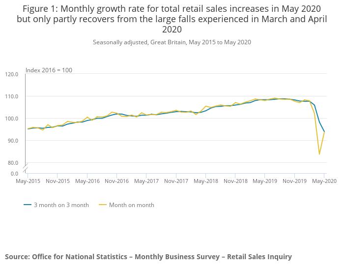 Retailverkopen Verenigd Koninkrijk mei 2020