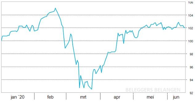"""Wat een week. Aandelen daalden afgelopen donderdag met het hoogste percentage in 12 weken tijd. De Dow Jones ging met 7,1% onderuit door angst over een mogelijke tweede golf van het coronavirus. Maandag verbeterde de stemming echter omdat de Amerikaanse Fed en de Japanse BoJ aankondigen om nog meer te gaan stimuleren dan eerder was aangekondigd. Steeds meer aandelen beginnen door dit beleid van de centrale banken weer tot leven tot komen. De laatste die begint te lopen in de Defensieve portefeuille is Enel. De afgelopen week kwam er 3,4% bij de aandelenkoers en afgelopen maand was het 31,4%. Dat komt omdat Enel nogmaals heeft verklaard dat het coronavirus geen enkel effect zal hebben op het mooie dividendbeleid van het Italiaanse nutsbedrijf. De k/w is 15 en het dividendrendement is 4,0%. Dat is allesbehalve duur. Voor de Defensieve portefeuille is het belangrijkste uitgangspunt om het vermogen in stand te houden. Daarna pas komt de doelstelling van een rendement dat hoger is dan de spaargeld plus de inflatie waardoor de koopkracht vooruit gaat. Dit jaar is de portefeuille met 2,2% gegroeid, waardoor we op schema liggen. Een AEX die inclusief de dividenden 9,3% is kwijtgeraakt over 2020 maakt dat de beheerders tevreden zijn. We hebben ongeveer nog 30% aan cash. Deze zetten wij pas in op het moment dat beurskoersen weer worden gedreven door economische omstandigheden en niet door de angst voor het coronavirus en de manische blijdschap die volgt als centrale banken weer meer doen dan verwacht. Rendement 2020: +2,2% Sinds start (9 november 2010): +55,4% <div class=""""su-box su-box-style-default"""" id="""""""" style=""""border-color:""""#000000"""";border-radius:0px""""><div class=""""su-box-title"""" style=""""background-color:""""#000000"""";color:""""#ffffff"""";border-top-left-radius:0px;border-top-right-radius:0px"""">""""Grotere</div><div class=""""su-box-content su-u-clearfix su-u-trim"""" style=""""border-bottom-left-radius:0px;border-bottom-right-radius:0px"""">Wereldwijd hebben overheden en centrale banken de eerste kla"""