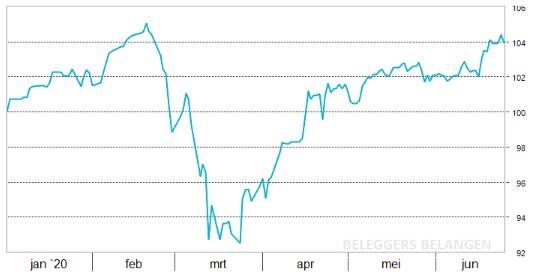 Defensieve portefeuille | Twee aandelen stelen de show
