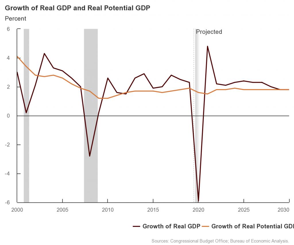 CBO economische groeiverwachtingen VS 2020