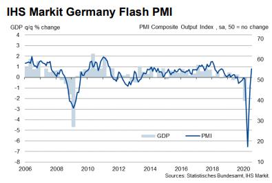 IHS Markit PMI cijfers Duitsland Juli 2020