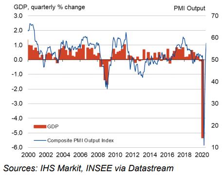 IHS Markit PMI cijfers juli 2020