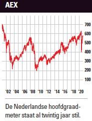 AEX | Slechte index