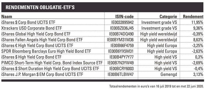 obligatie ETF's