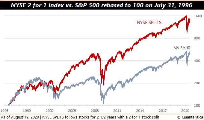 Impact aandelensplitsingen bij S&P 500