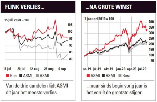Grafieken: ASML, ASMI en Besi