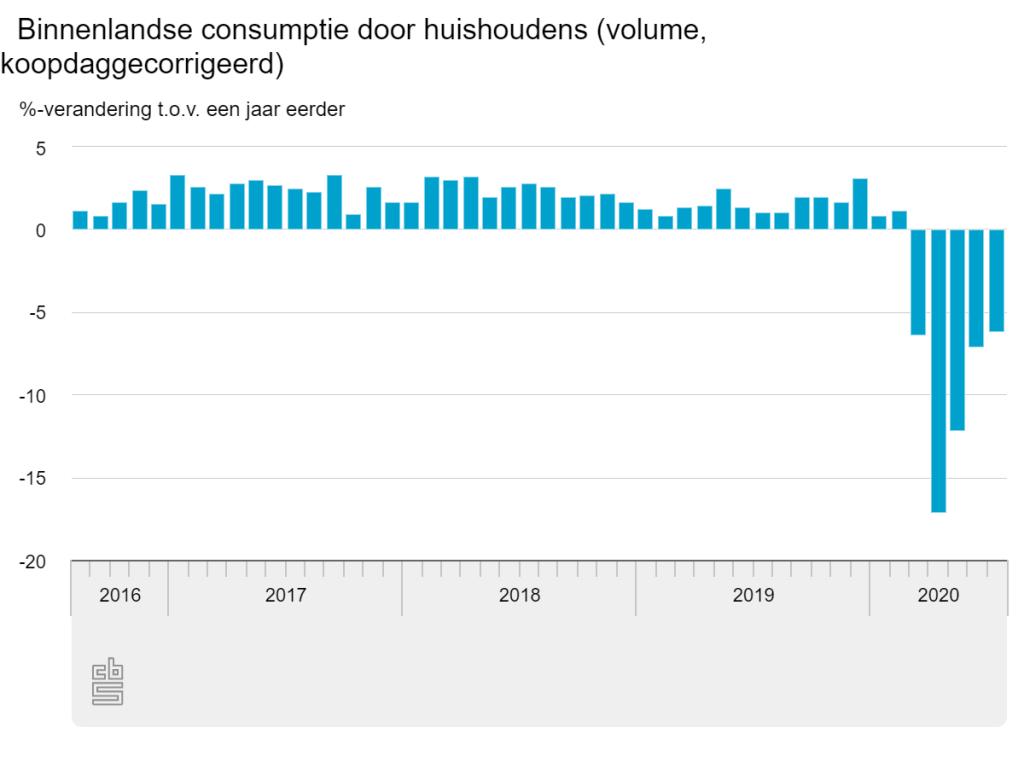 Consumptie Nederland juli 2020 CBS