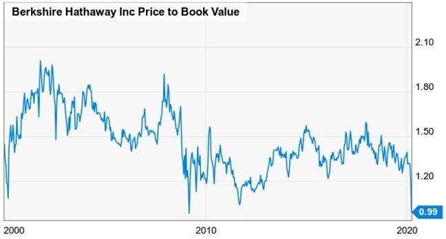 Berkshire Hathaway boekwaarde