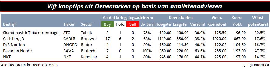 Koopwaardige aandelen uit Denemarken