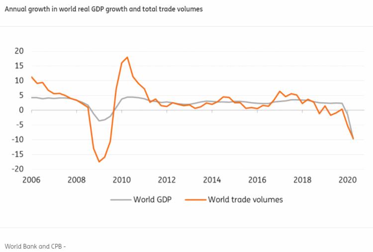 Wereldhandel groei 2008-2020 ING