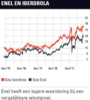 Aandelen Enel en Iberdrola | KW