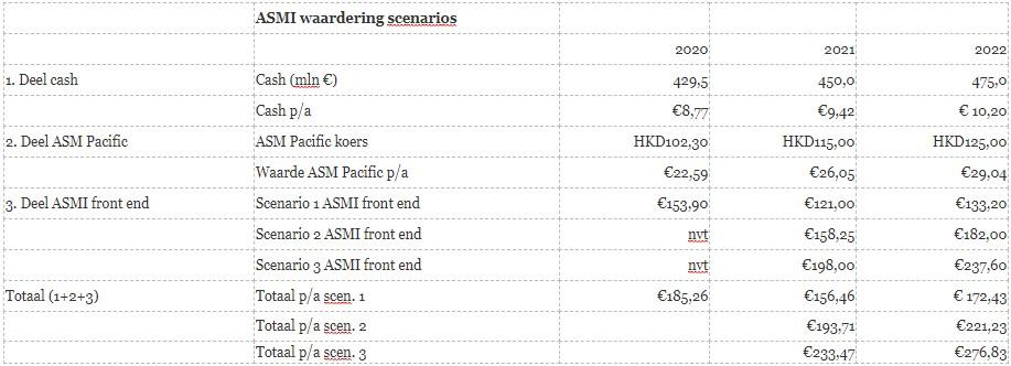 Aandeel ASMI Scenario's
