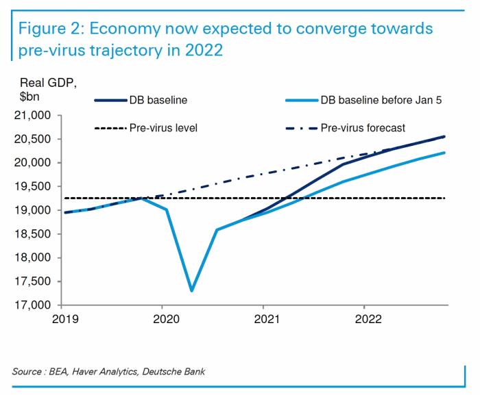 Deutsche Bank Amerikaanse economie verwachtingen 2022
