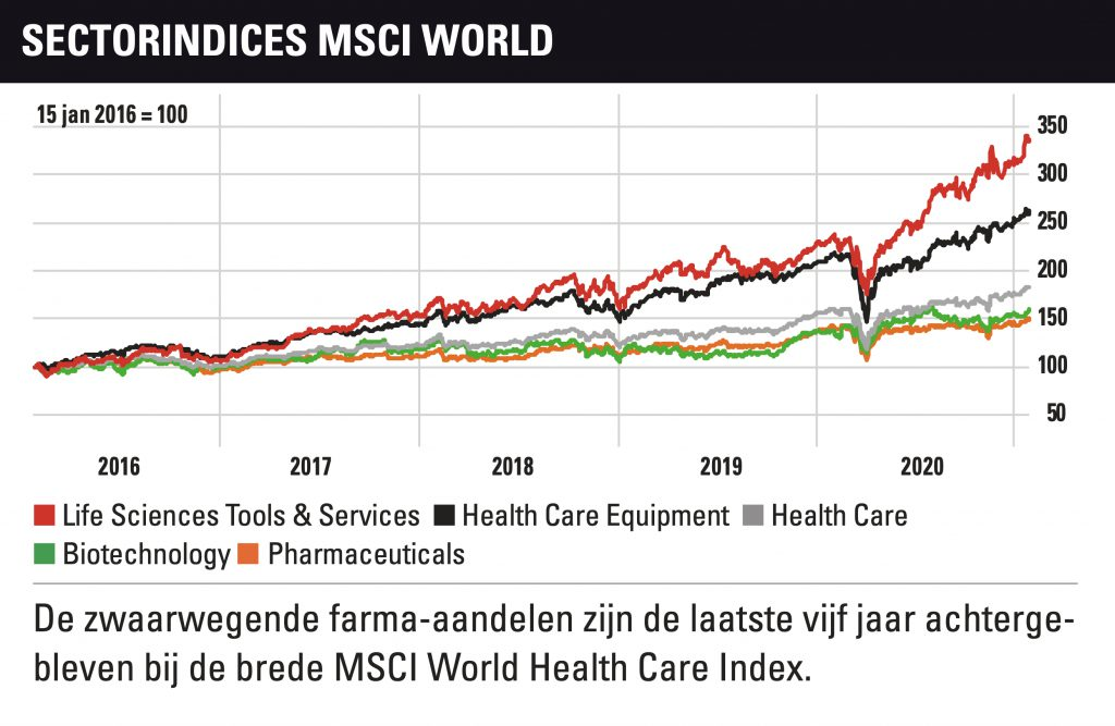 Aandelen gezondheidsector
