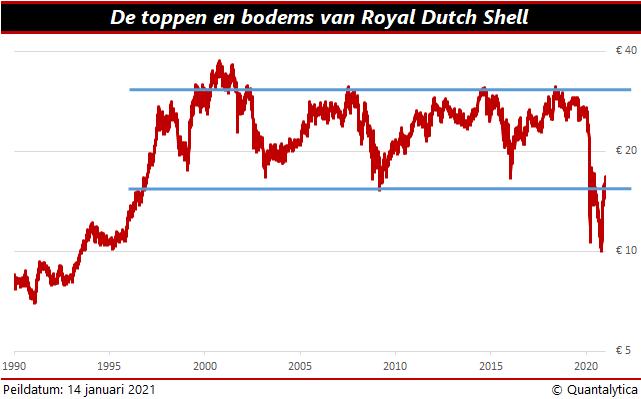 Aandelen verkopen | Royal Dutch Shell
