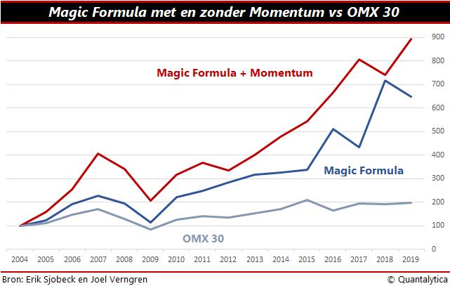 Msgic Formula met momentum