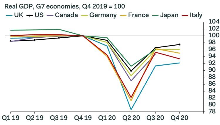 Bbp G7 economieën 2019 en 2020