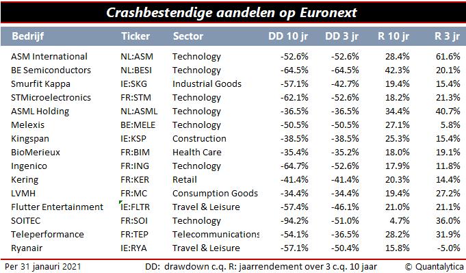 crashbestendig aandelen Nederland