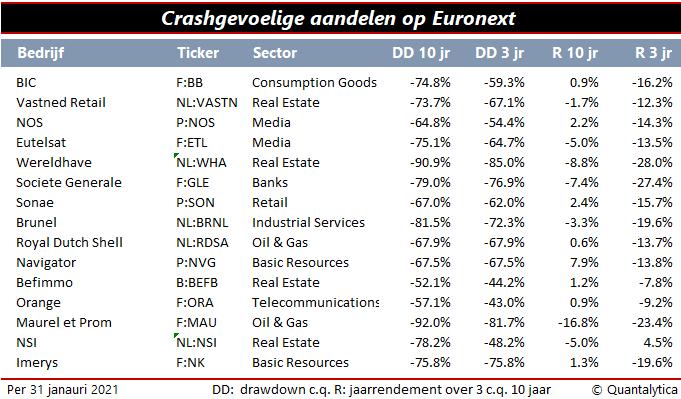Crashgevoelige aandelen Nederland