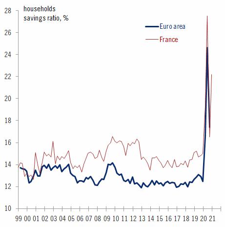 Spaargeld consumenten eurozone Frankrijk 2021