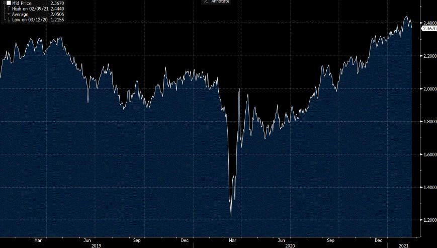 USD inflation swap forward 5y5y