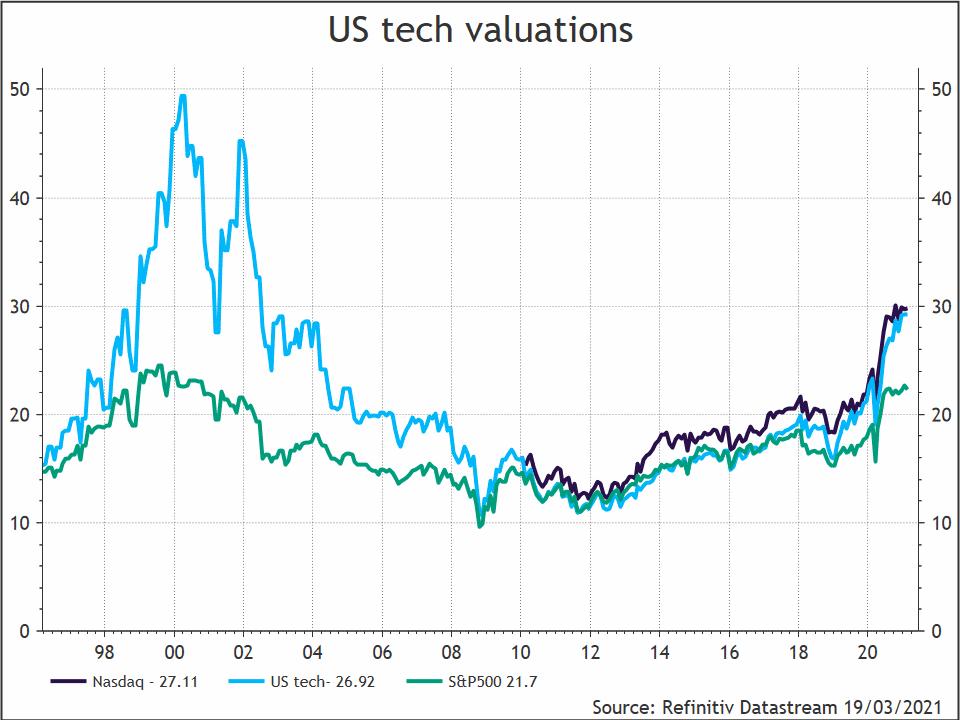 Amerikaanse-techaandelen-1998-2021