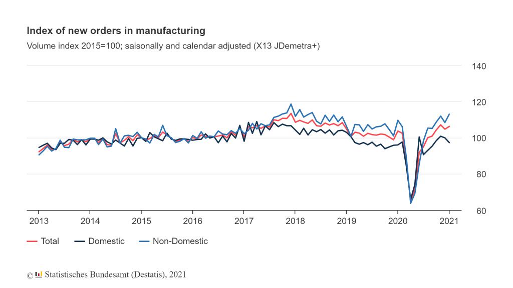 Fabrieksorders Duitsland januari 2021