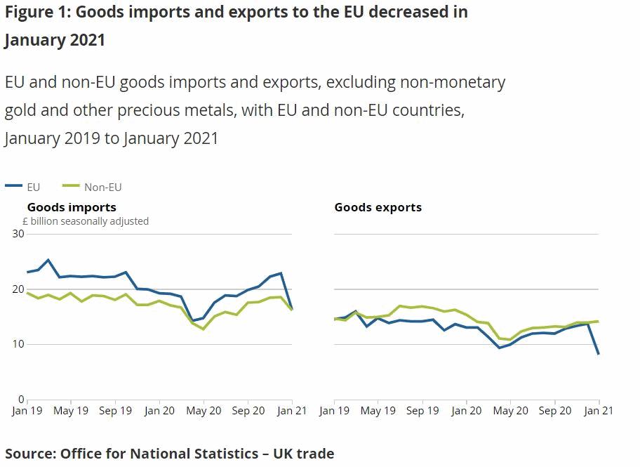 Import export Verenigd Koninkrijk brexit januari 2021