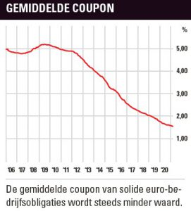 Gemiddelde coupon bedrijfsobligaties