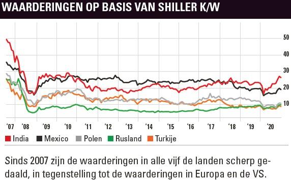 Waardering opkomende landen op basis van Shiller K/W