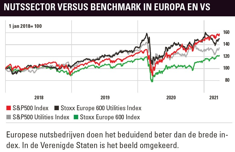 Nutssector vs brede indices
