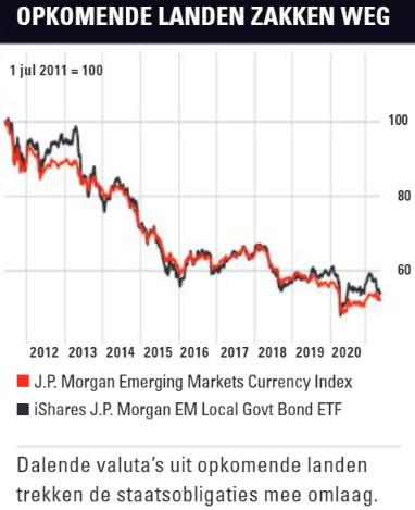 Obligaties uit opkomende landen