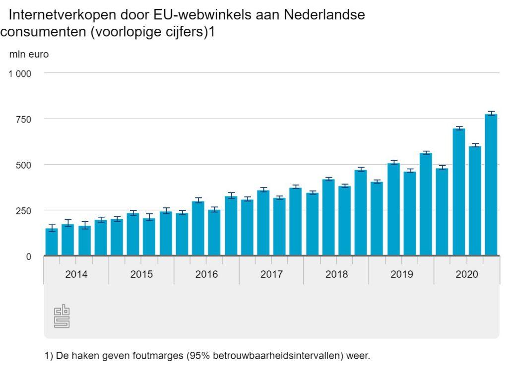 Europese Webwinkels verkopen Nederland 2020