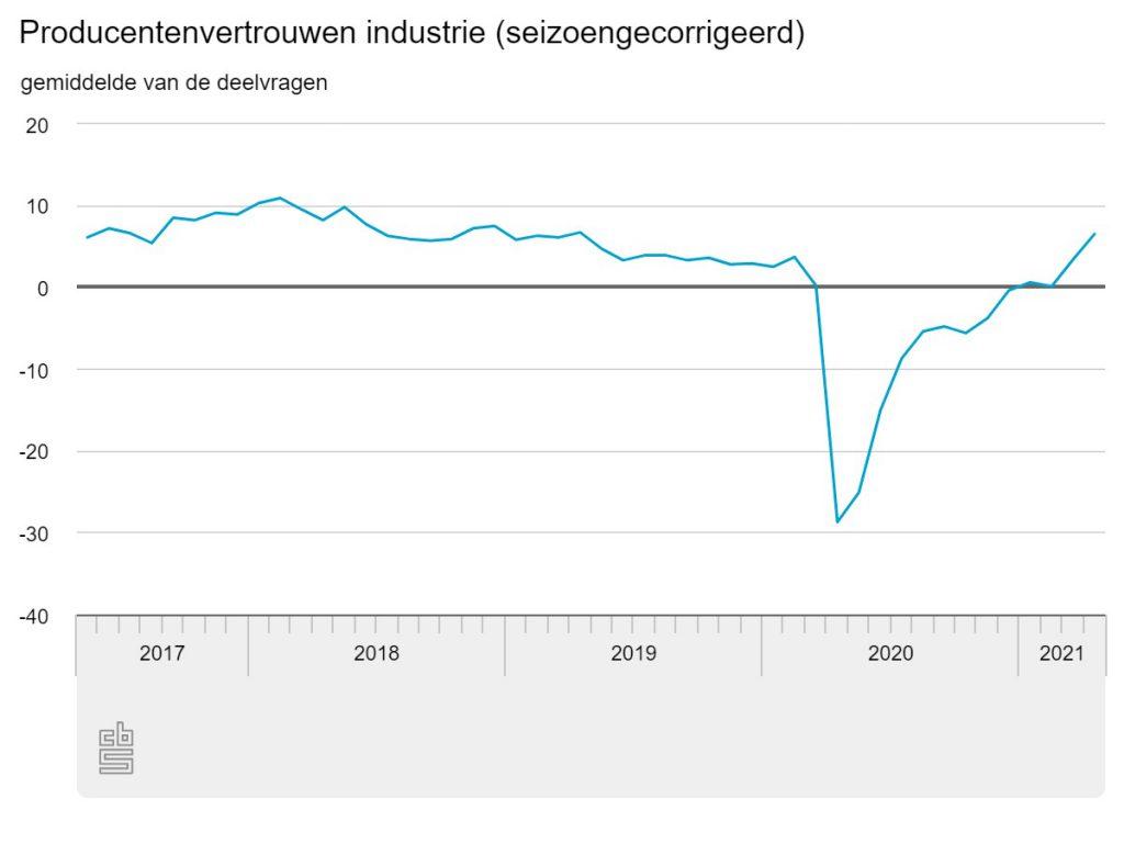 Producentenvertrouwen Nederland april 2021