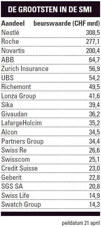 Grootse aandelen Zwitserland