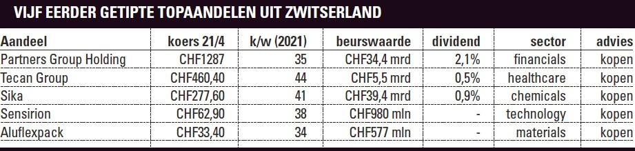 Vijf eerder getipte aandelen Zwitserland