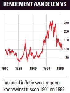 Beleggen met inflatie   Rendement aandelen VS