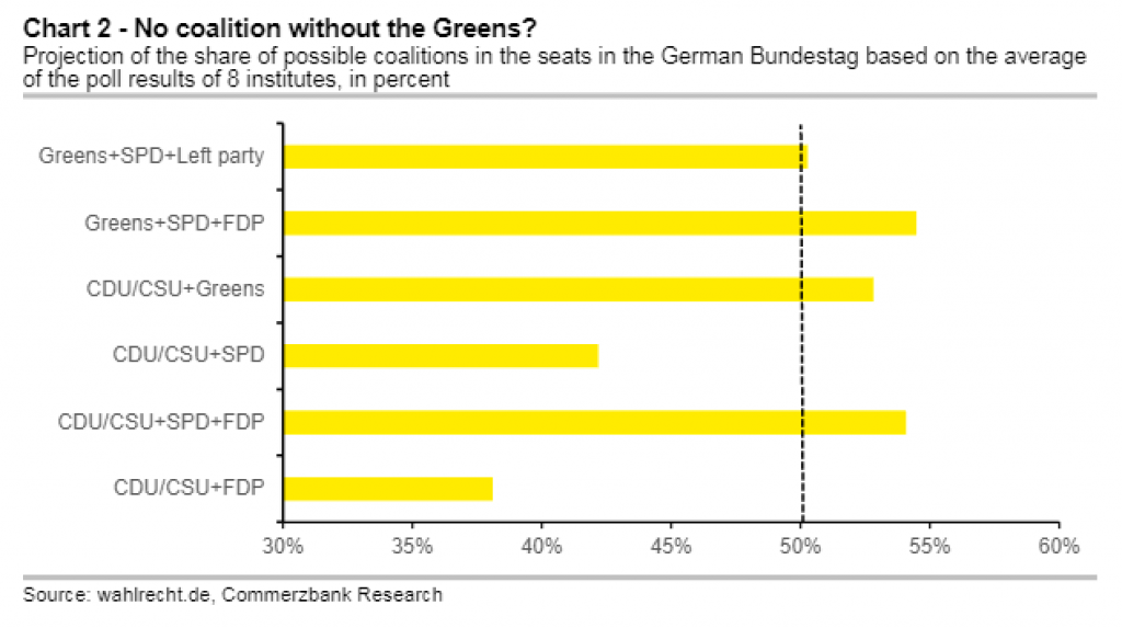 Coalitie-Duitsland-peilingen-mei-2021
