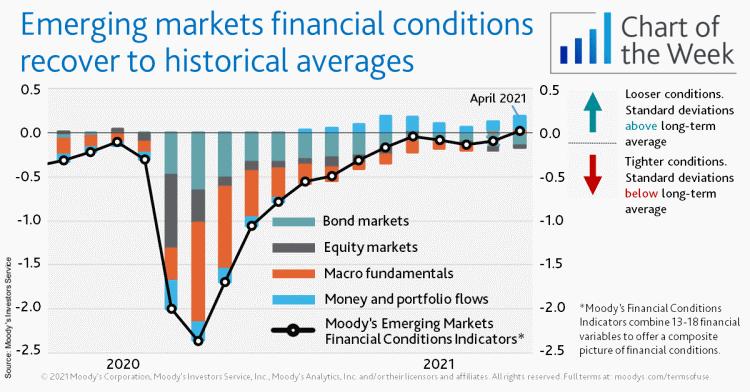 Opkomende markten financiële omstandigheden mei 2021 Moody's
