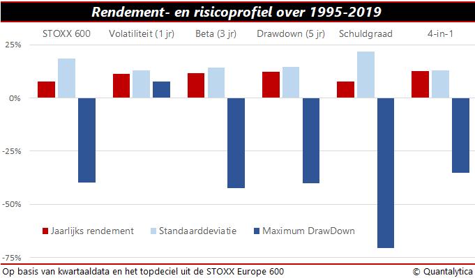 Grafiek Rendement en risicoprofiel van 1995 tot 2019