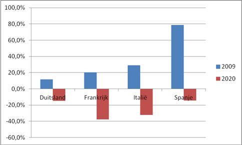 Toename/afname aantal faillissementen in crisistijd