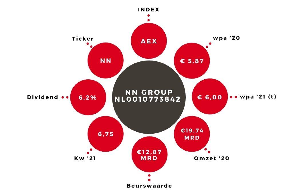 Aandeel NN Group kerngegevens (2)