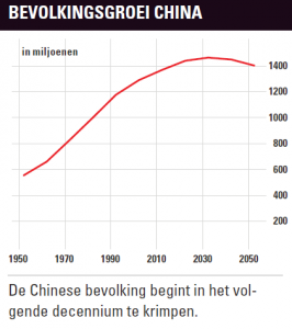 Bevolkingsgroei China