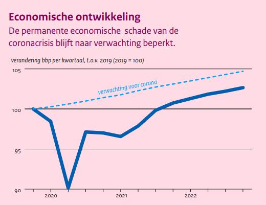 CPB economische juniraming 2021