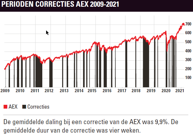 Beurscorrecties AEX 2009-2021 in grafiek