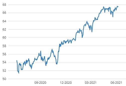 Ishares Core MSCI World ETF Jaar grafiek